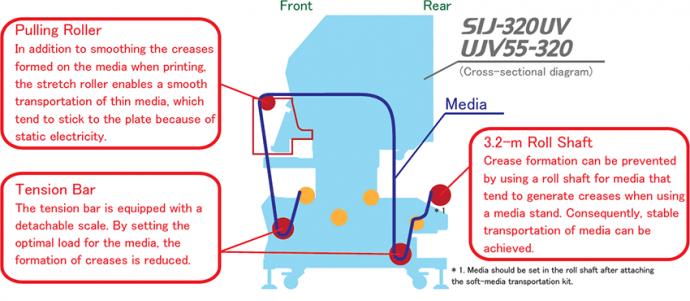 Soft-media transportation kit (PN: OPT-J0400)