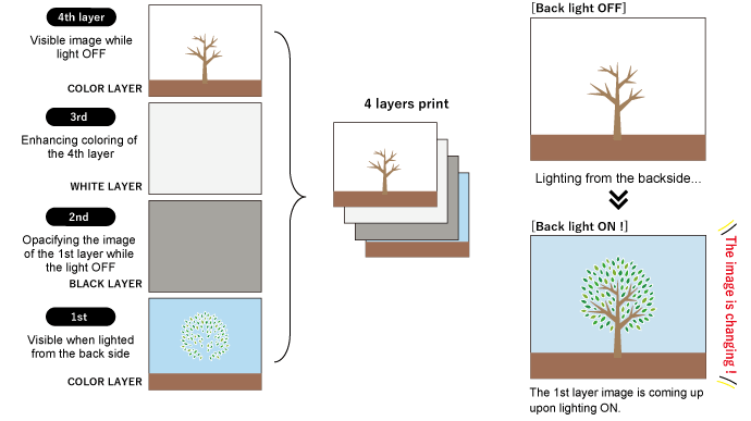 [Day & Night Printing] : 4 layers print configuration image