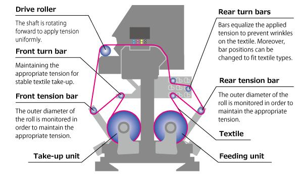 Reliable textile feeding mechanism