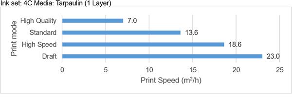 Ink set: 4C Media: Tarpaulin (1 Layer)