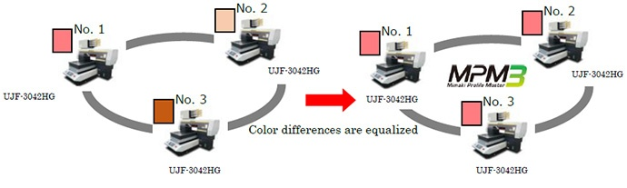 Color differences are equalized
