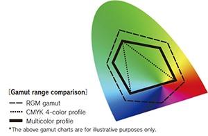 Gamut range comparison