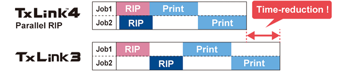 Parallel RIP function makes production more efficient.