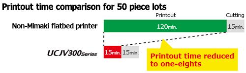 Printout time comparison for 50 piece lots